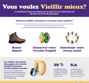 Infographie Bulletin de l'activité physique chez les adultes de ParticipACTION, 2019